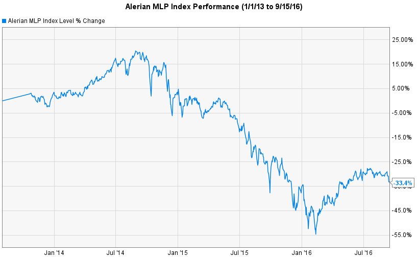 Alerian MLP Index Performance