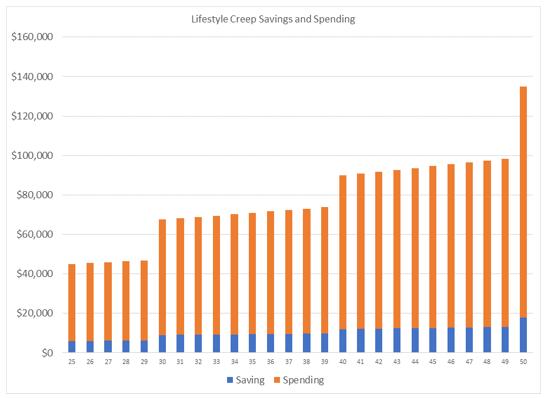 lifestyle creep savings and spending