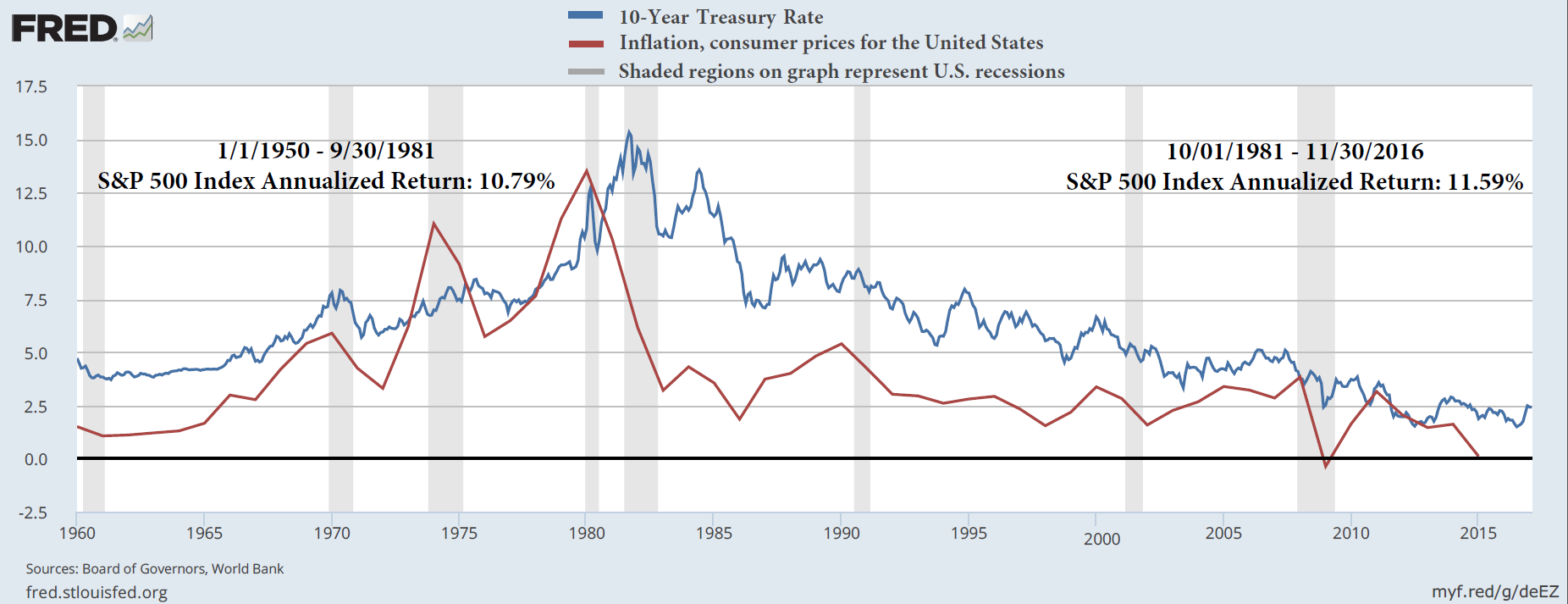 Treasury and Inflation Rate
