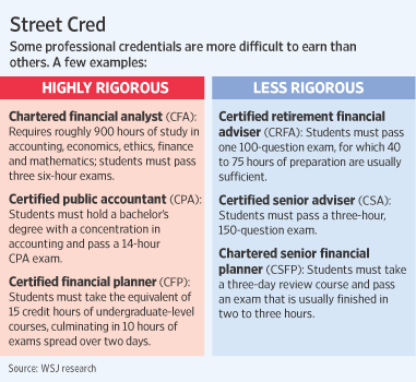Differences between the various Financing Certifications