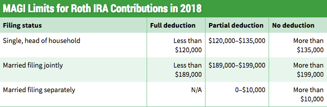 Roth Deductions 2018