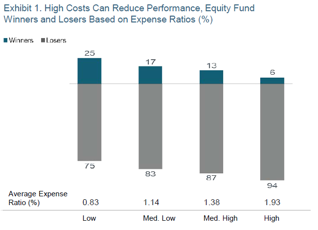 Exhibit 1 - High Costs Can Reduce Performance, Equity Fund Winner and Losers Based on Expense Ratios