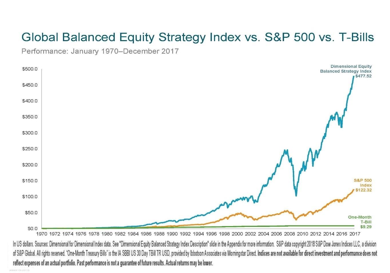 Global Balanced Equity Strategy Index vs S&P 500 vs T-Bill