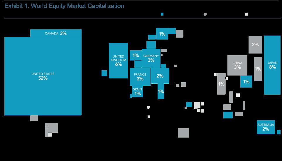 Exhibit 1: World Equity Market Capitalization