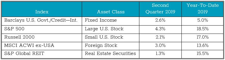 asset class returns for second quarter 2019