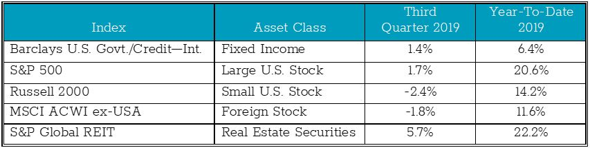 Asset class returns by quarter and year in 2020