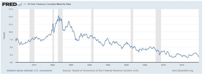 FRED 10 year treasury constant return rate