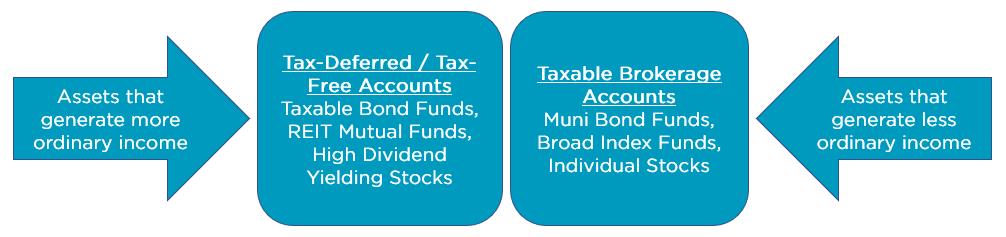 taxable accounts bracket