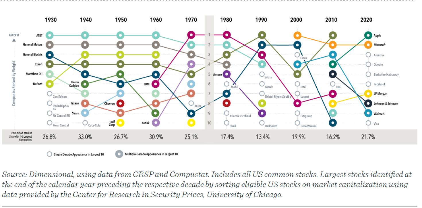 largest 10 companies by market cap