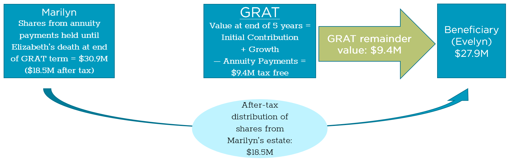 chart showing an example of flow of shares from the annuity payments, growth, and GRAT remainder value after the death of a grantor