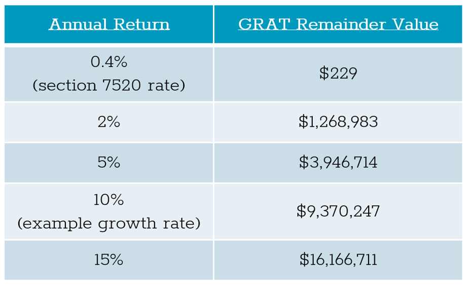 annual return rate of.4% to 15% compared to GRAT remainder value of $226 compared to $16,166,711