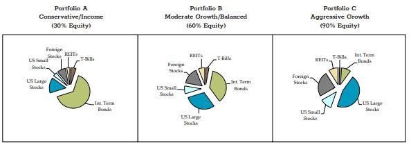 portfolio model examples dowling and yahnke wealth advisors