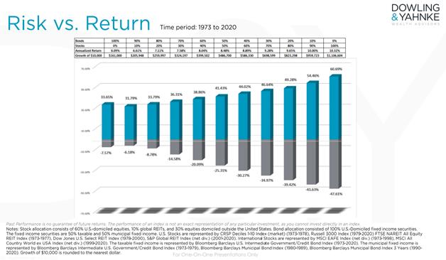 risk vs return 2020 dowling and yahnke wealth advisors