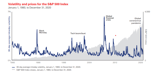 volatility and prices for the S&P 500